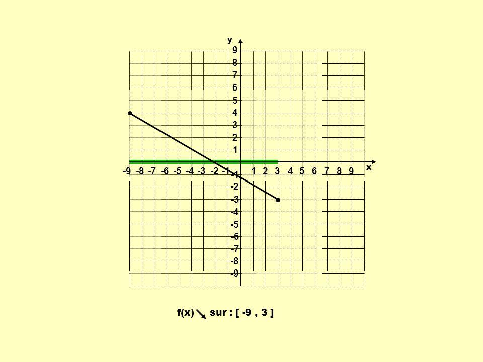 1 2 3 4 5 6 7 8 9 -9 -8 -7 -6 -5 -4 -3 -2 -1 y x f(x) sur : [ -9 , 3 ]